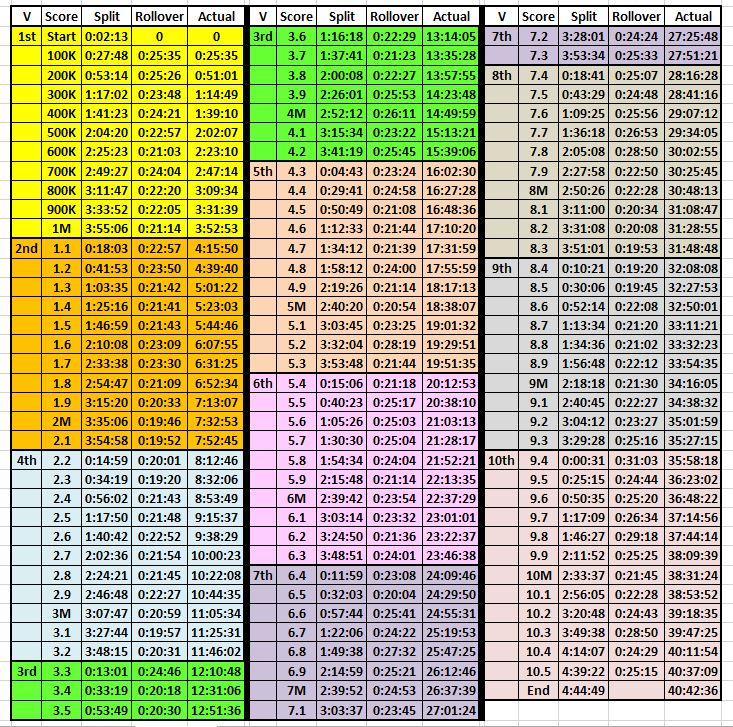 Name:  Rosa_Chart.JPG Views: 168 Size:  258.9 KB